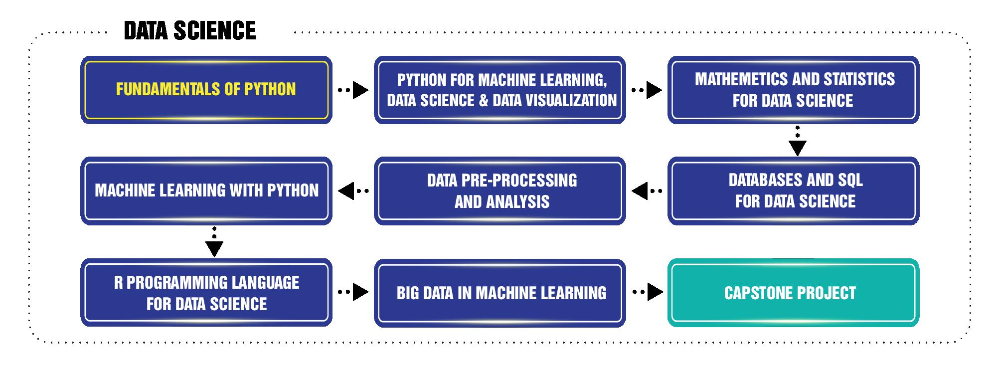 Lộ trình học Data Science