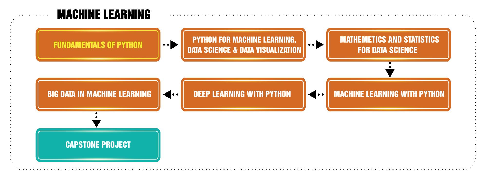 Lộ trình học Machine Learning