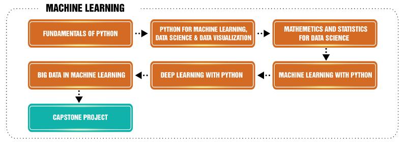 Khóa học Deep Learning với Python - Trung Tâm Tin Học ĐH KHTN