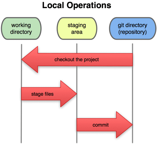 Local Operations