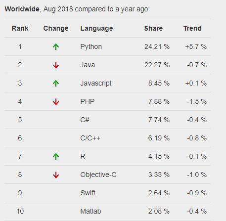 Top ngôn ngữ lập trình nên học (2018) – xếp hạng theo